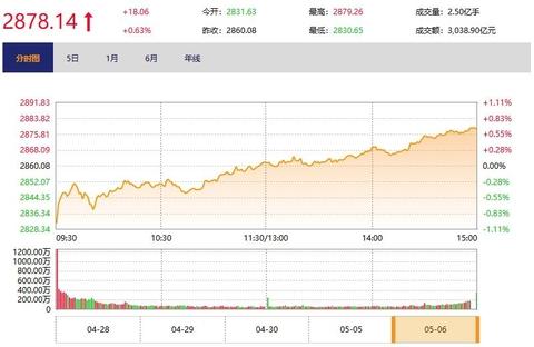 今日收盘:科技股延续涨势 创业板指站上2100点