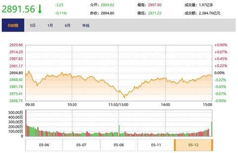 今日收盘:芯片股拉升 创业板指V型反弹涨1%