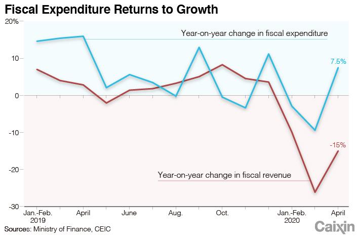 Digest chart-fiscal