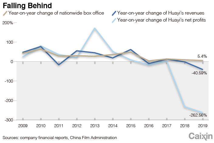 Huayi chart-2