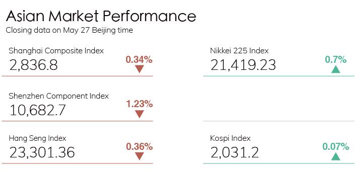 Digest Stock Chart