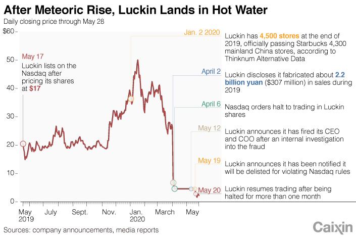 Luckin Chart