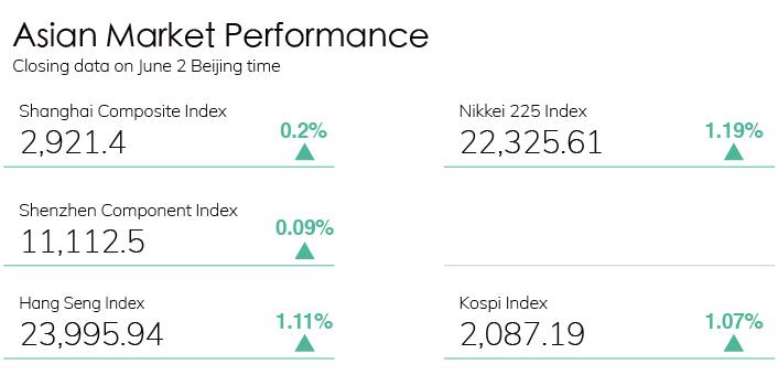 Digest Stock Chart 0602