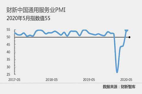 经济景气度明显回升 外需仍是拖累