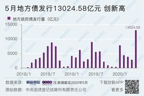 5月地方债发行1.3万亿元创新高