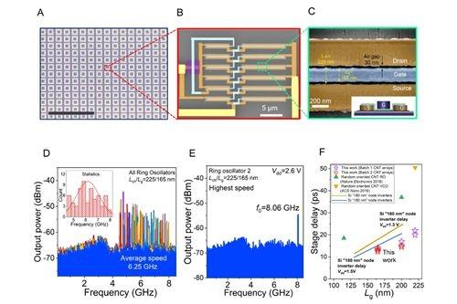 中国学者《科学》发文 突破半导体碳纳米管关键技术