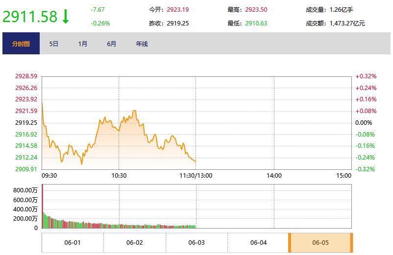 今日午盘:地摊经济概念股回落 沪指翻绿跌0.26%