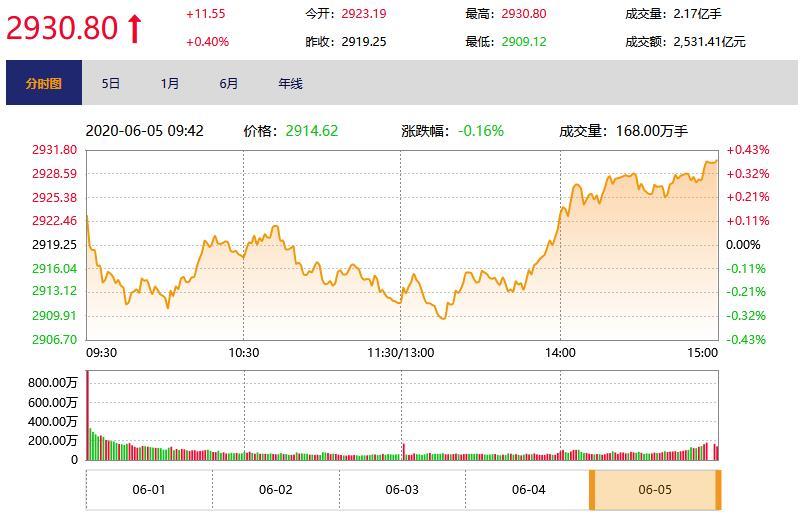 今日收盘:旅游、航空股领涨 沪指震荡上涨0.4%
