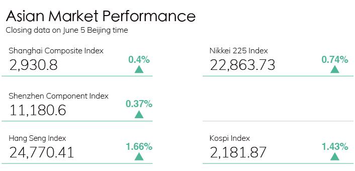 Digest Stock Chart 0605