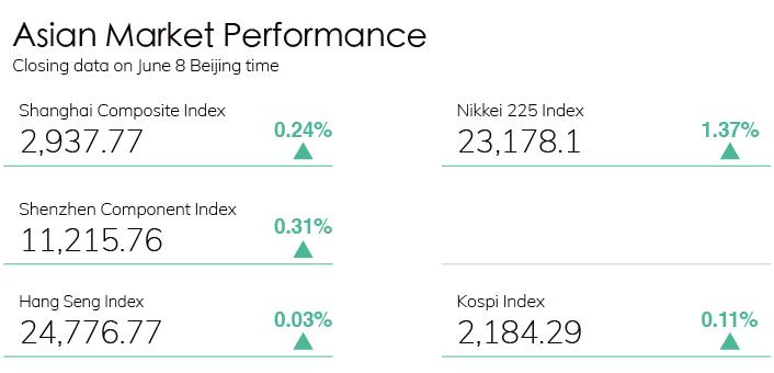 Digest Stock Chart 0608