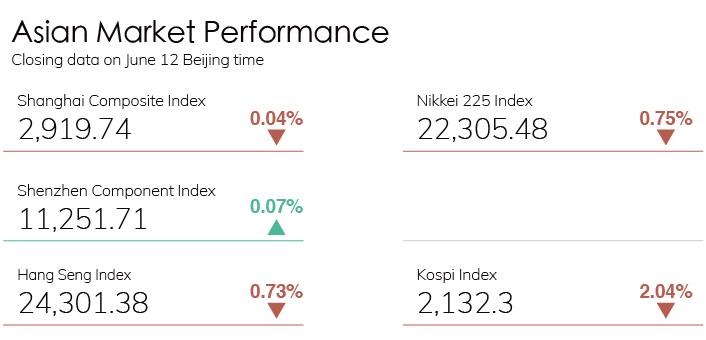 Digest Stock Chart 0612