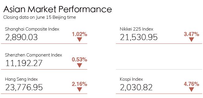 Digest Stock Chart 0615