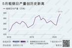 5月粗鋼日產量創歷史新高