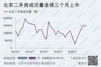 楼市全线回暖 北京二手房价领涨全国