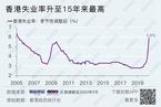 香港失业率升至15年来新高 楼市为何依然坚挺?