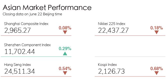 Digest Stock Chart 0622