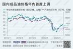 国内成品油价格年内首度上调