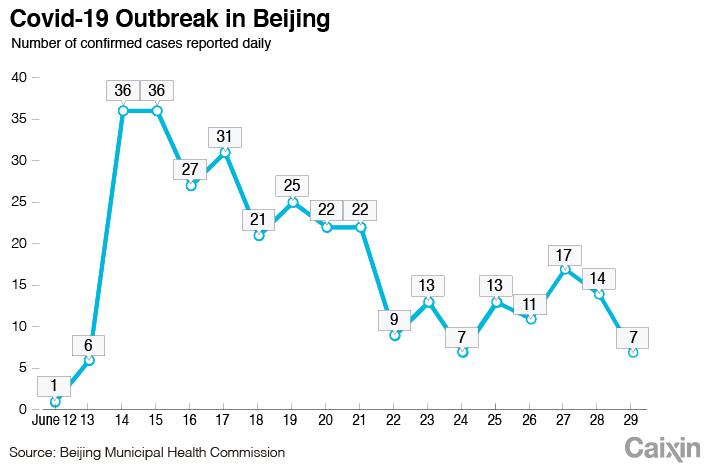 Beijing chart-1