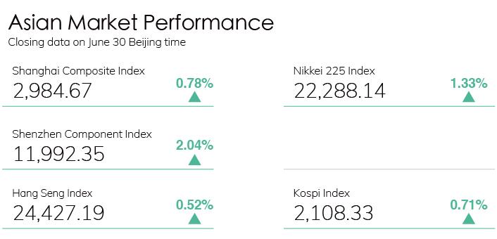 Digest Stock Chart 0630