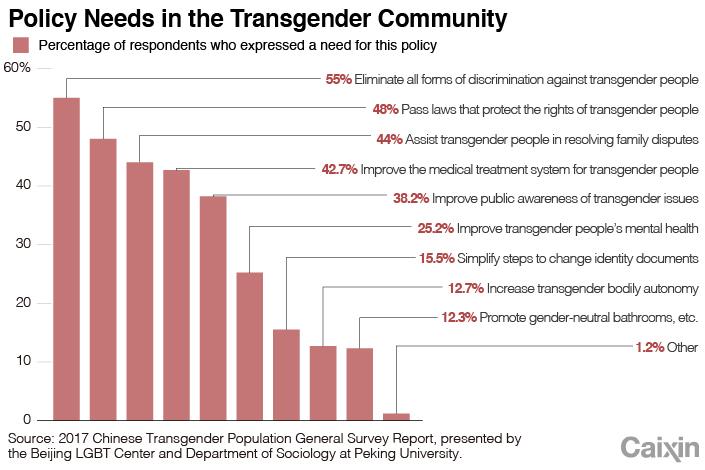TRANSGENDER chart