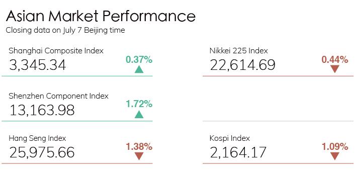 Digest Stock Chart 0707