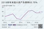 中国恒大出售逾200个商业项目 公司称属正常销售行为