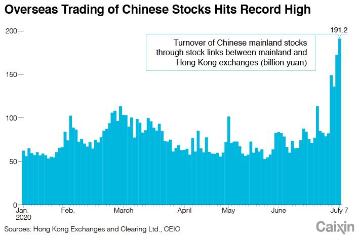 Stock chart-1