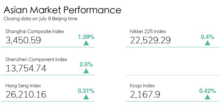 Digest Stock Chart 0709