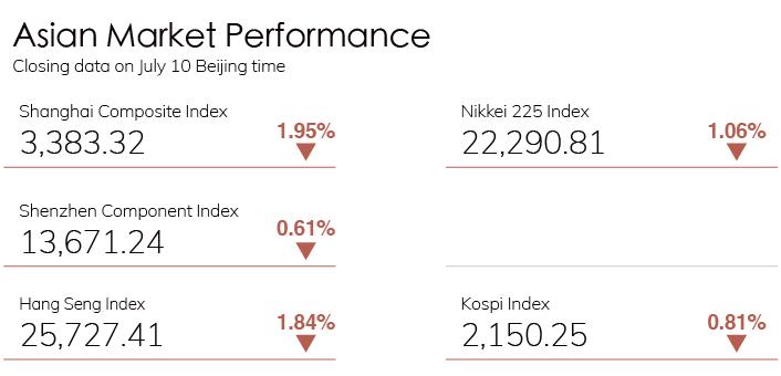 Digest Stock Chart 0710