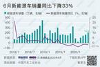6月存款同比增速创39个月新高/本土品牌乘用车市场份额降至新低 数据精华
