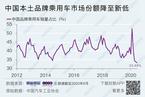 中国品牌乘用车市场份额降至33.5% 为历史最低值