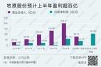 """解析牧原股份为何资金充沛仍大幅举债/基金经理研判""""疯牛"""" 数据精华"""