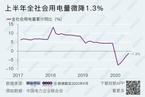 上半年全社会用电量微降1.3% 增速较年初大幅回升
