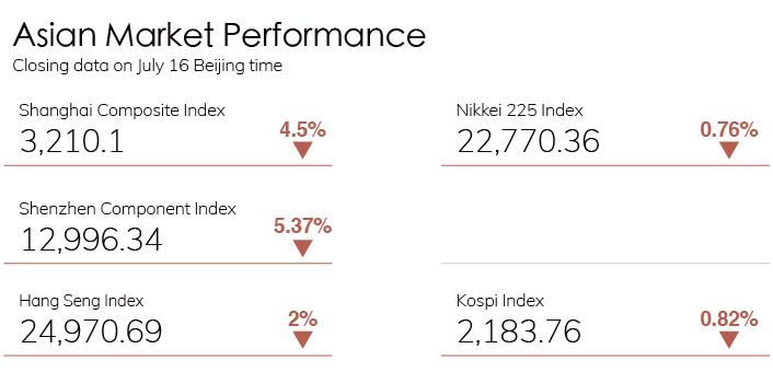 Digest Stock Chart 0716
