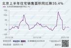 """北京上半年住宅銷售降35.4%  下半年或將""""橫盤"""""""