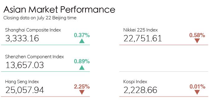 Digest Stock Chart 0722