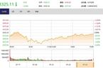 今日收盘:旅游股强势领涨 创业板指V型翻红涨1.11%