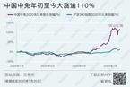 研判免税放开对中国中免龙头地位的影响/蚂蚁金服发展承压难避金融监管 数据精华