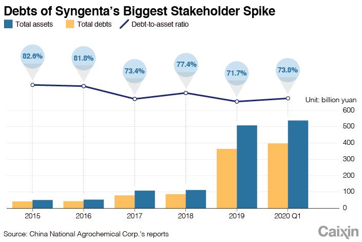SYNGENTA CHARTS -3