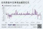 今日午盘:沪指下跌2.25% 北向资金净流出超百亿
