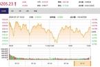 今日收盘:黄金股领涨 沪指缩量险守3200点