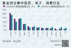 复盘二季度机构重仓基金/工业企业利润连续五个月增长 数据精华