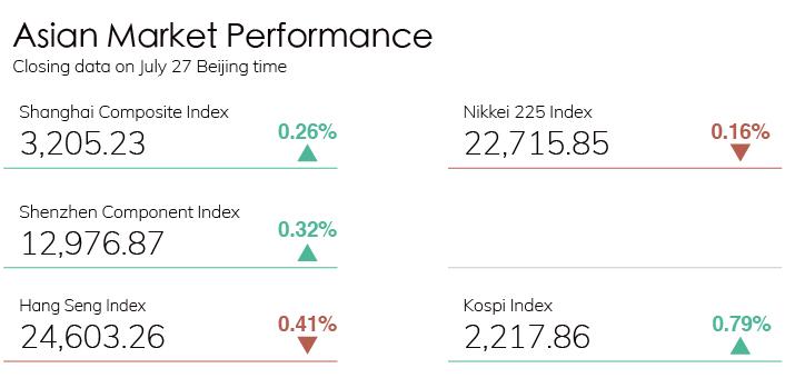 Digest Stock Chart 0727