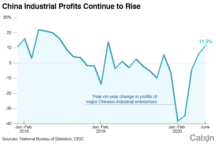 Industrial Profits Chart