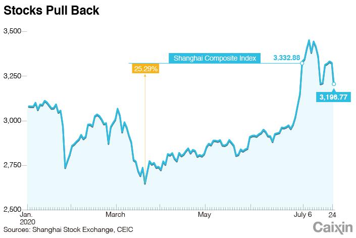 Stock chart_1