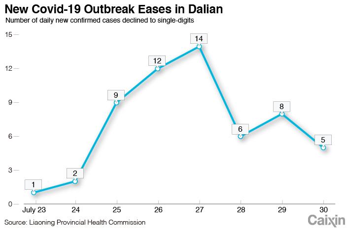 Dalian chart-1