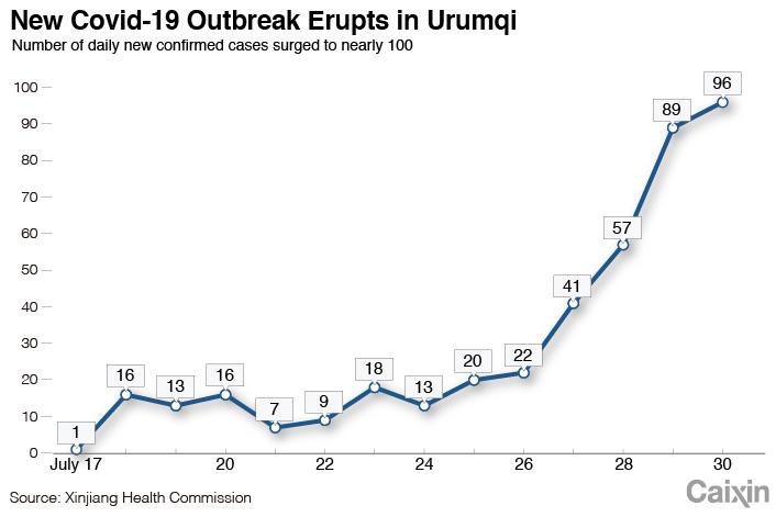 Dup chart-2