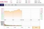 今日午盘:军工股批量涨停 沪指震荡上涨1.08%