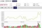 今日收盘:8月开门红 军工股引领沪指收涨1.75%