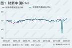从7月财新PMI看经济持续修复情况/盘点中国商业航天产业 数据精华